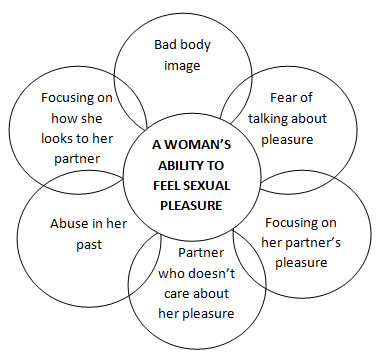 Diagram: A woman's ability to feel sexual pleasure
